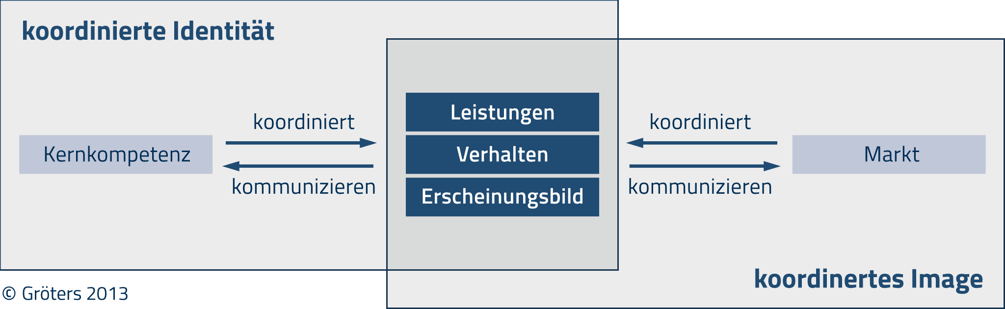 Corporate Identity und Image