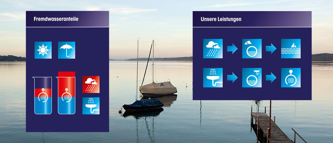 Abwasserverband Starnberger See Piktogramme/Grafiken