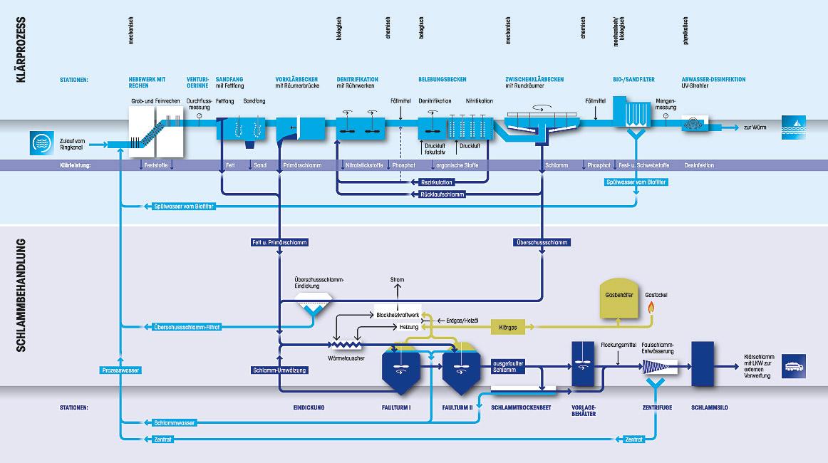 Funktionsschema Kläranlage